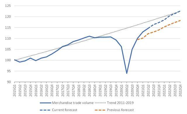 WTO上调2021年全球货物贸易增长预期,最大风险还是疫情
